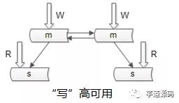 秒杀系统架构